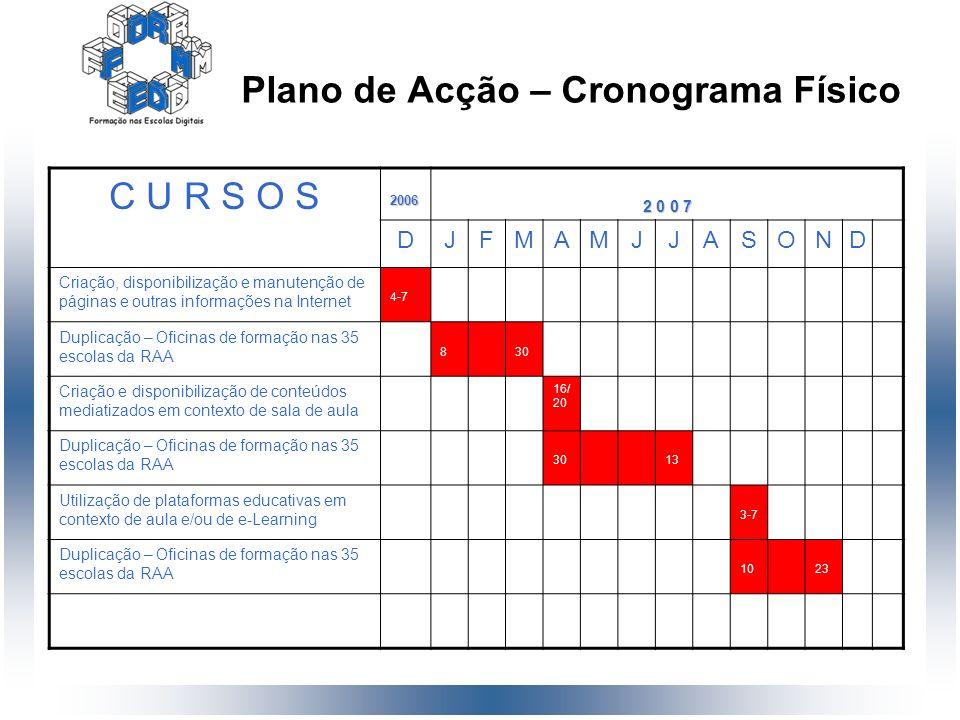 Plano de Acção – Cronograma Físico C U R S O S2006 2 0 0 7 DJFMAMJJASOND Criação, disponibilização e manutenção de páginas e outras informações na Int