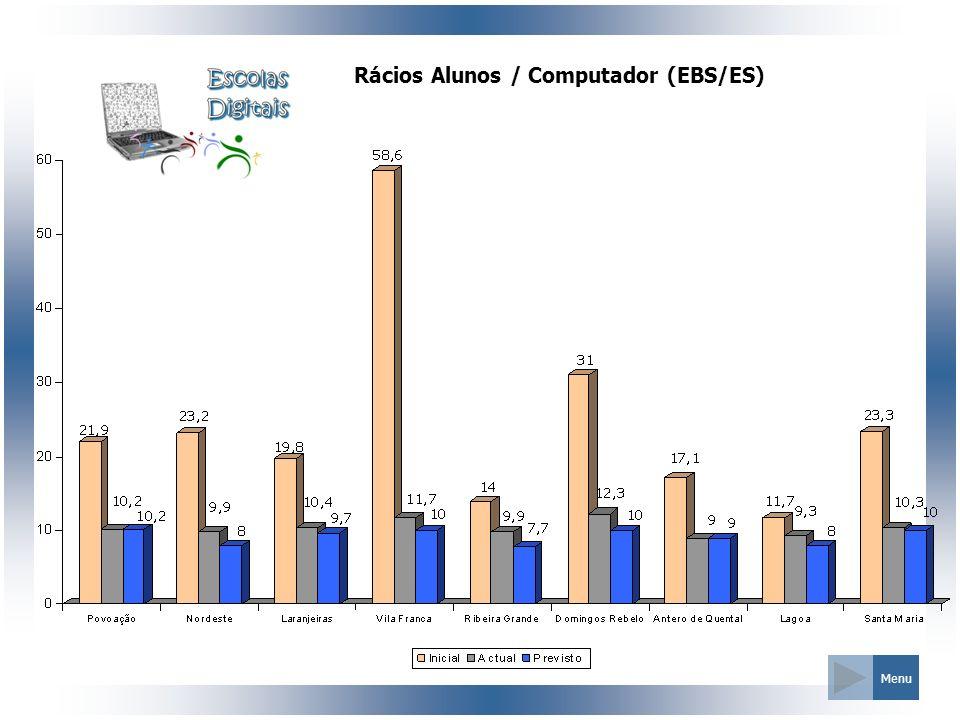 Rácios Alunos / Computador (EBS/ES)