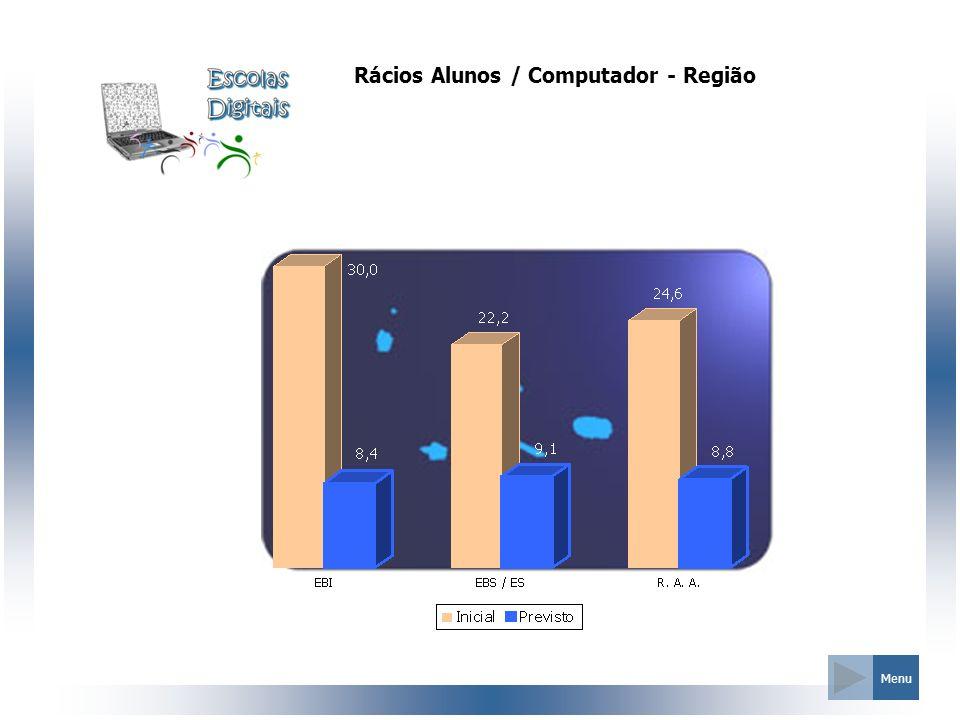 Rácios Alunos / Computador - Região Menu