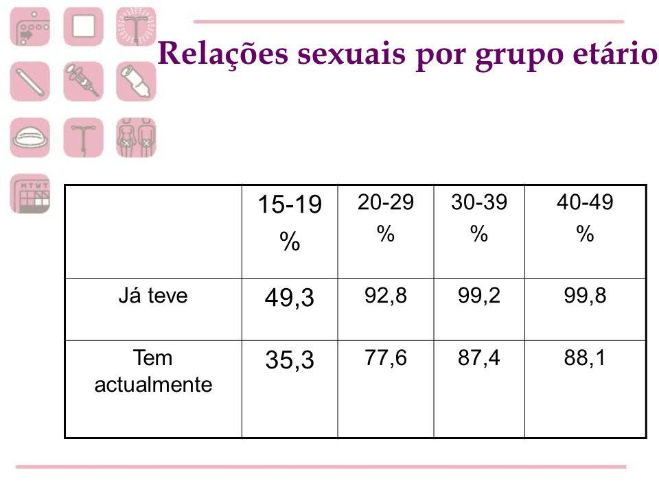 15-19 % 20-29 % 30-39 % 40-49 % Já teve 49,3 92,899,299,8 Tem actualmente 35,3 77,687,488,1 Relações sexuais por grupo etário