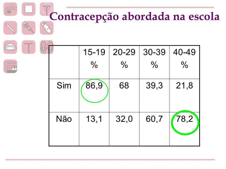 15-19 % 20-29 % 30-39 % 40-49 % Sim86,96839,321,8 Não13,132,060,778,2 Contracepção abordada na escola