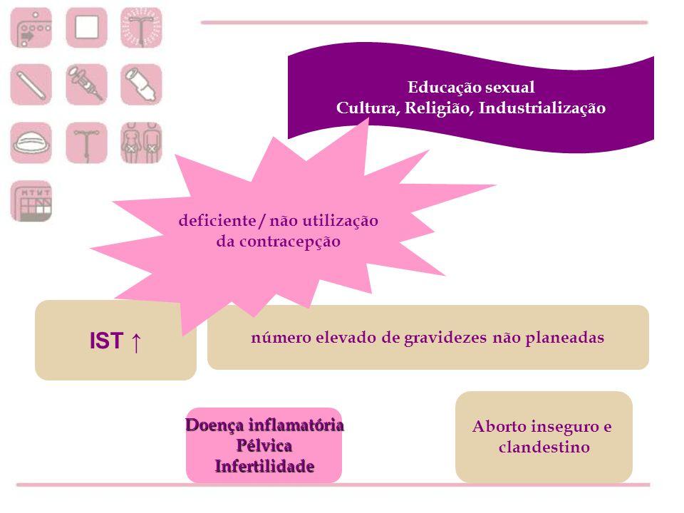 A contracepção de emergência foi utilizada por cerca de 13% das inquiridas.