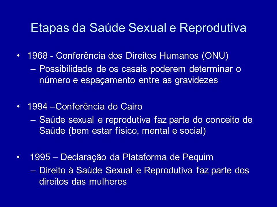 Etapas da Saúde Sexual e Reprodutiva 1968 - Conferência dos Direitos Humanos (ONU) –Possibilidade de os casais poderem determinar o número e espaçamen