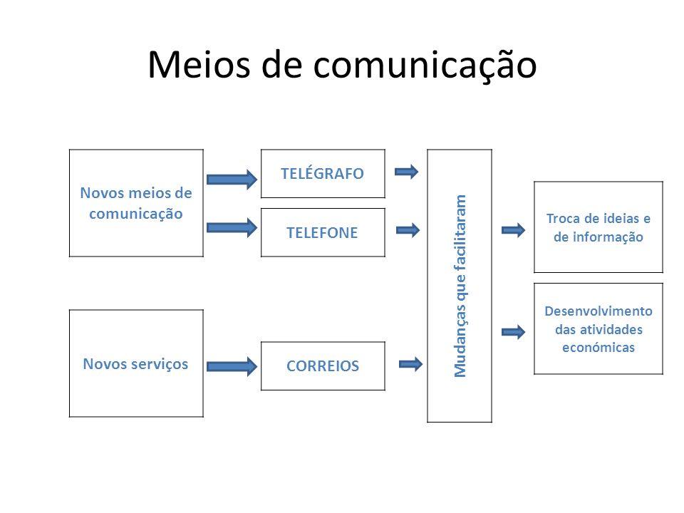 Meios de comunicação Novos meios de comunicação Novos serviços TELEFONE TELÉGRAFO CORREIOS Mudanças que facilitaram Troca de ideias e de informação De