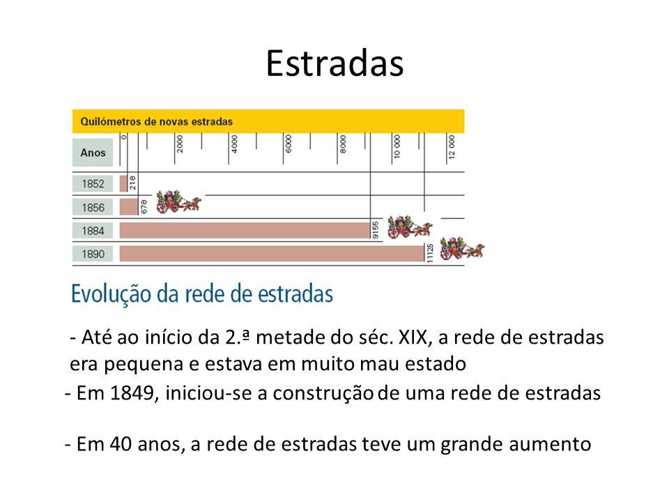 Estradas - Em 1849, iniciou-se a construção de uma rede de estradas - Até ao início da 2.ª metade do séc. XIX, a rede de estradas era pequena e estava