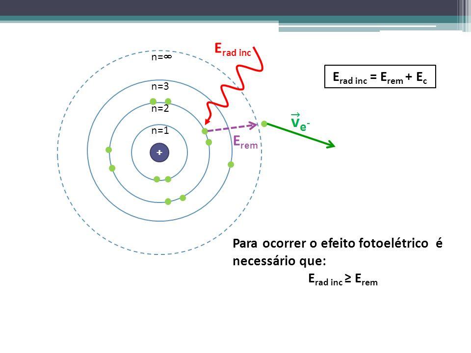 < + n=1 n=2 n=3 n= E rem E rad inc E rad inc = E rem + E c Para ocorrer o efeito fotoelétrico é necessário que: E rad inc E rem