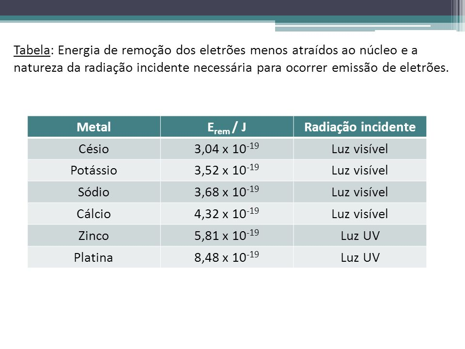 MetalE rem / JRadiação incidente Césio3,04 x 10 -19 Luz visível Potássio3,52 x 10 -19 Luz visível Sódio3,68 x 10 -19 Luz visível Cálcio4,32 x 10 -19 L