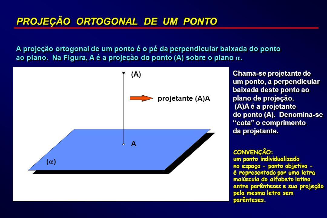 PROJEÇÃO ORTOGONAL DE UM PONTO A projeção ortogonal de um ponto é o pé da perpendicular baixada do ponto ao plano. Na Figura, A é a projeção do ponto