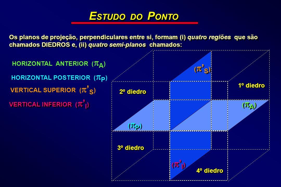 E STUDO DO P ONTO Os planos de projeção, perpendiculares entre si, formam (i) quatro regiões que são chamados DIEDROS e, (ii) quatro semi-planos chama