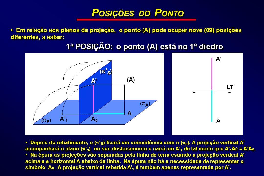 P OSIÇÕES DO P ONTO Em relação aos planos de projeção, o ponto (A) pode ocupar nove (09) posições diferentes, a saber: 1ª POSIÇÃO: o ponto (A) está no