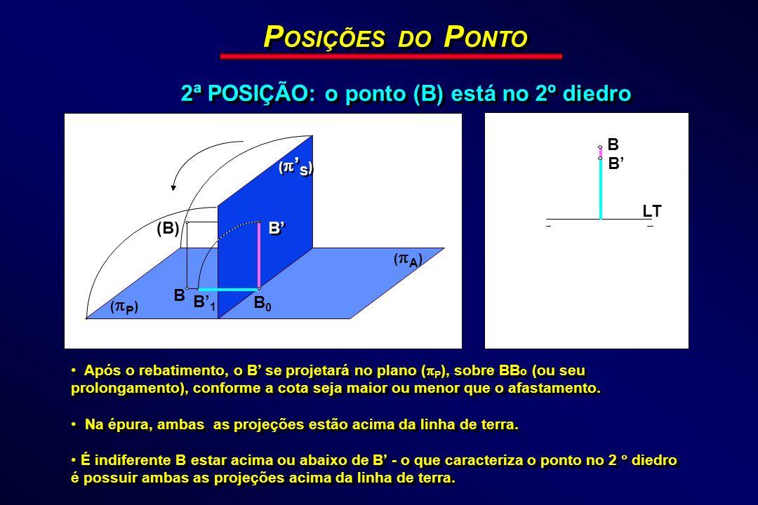 P OSIÇÕES DO P ONTO 2ª POSIÇÃO: o ponto (B) está no 2º diedro ( P ) ( A ) LT B B (B) B B0B0 ( S ) B B B1B1 Após o rebatimento, o B se projetará no pla