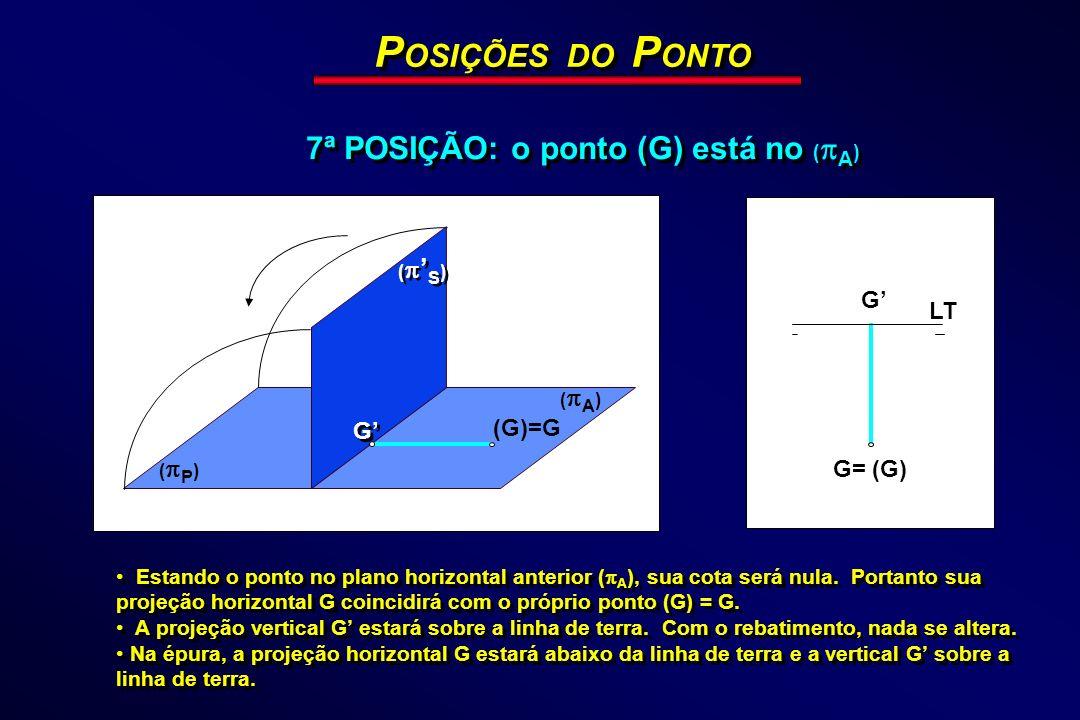 ( P ) ( A ) ( S ) (G)=G G G P OSIÇÕES DO P ONTO 7ª POSIÇÃO: o ponto (G) está no ( A ) LT G G= (G) Estando o ponto no plano horizontal anterior ( A ),