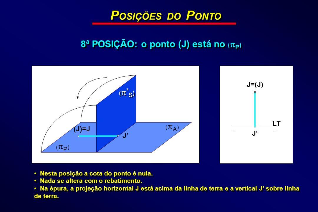 (J)=J J P OSIÇÕES DO P ONTO 8ª POSIÇÃO: o ponto (J) está no ( P ) LT J=(J) J Nesta posição a cota do ponto é nula. Nada se altera com o rebatimento. N
