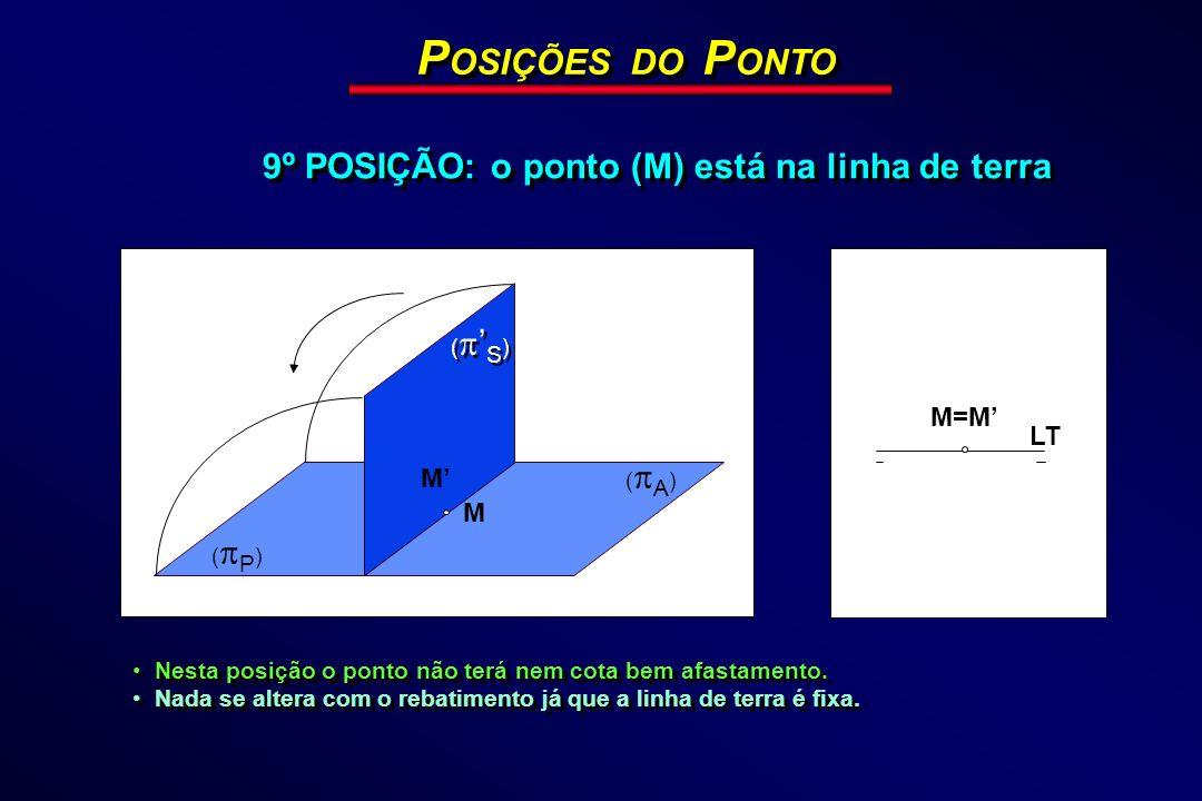 ( P ) M ( A ) P OSIÇÕES DO P ONTO 9º POSIÇÃO: o ponto (M) está na linha de terra LT M=M M Nesta posição o ponto não terá nem cota bem afastamento. Nad