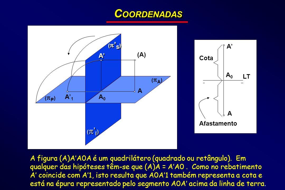 LT A A ( P ) ( I ) ( A ) ( S ) (A) A A A A0A0 A1A1 A0A0 Cota Afastamento C OORDENADAS A figura (A)AA0A é um quadrilátero (quadrado ou retângulo). Em q