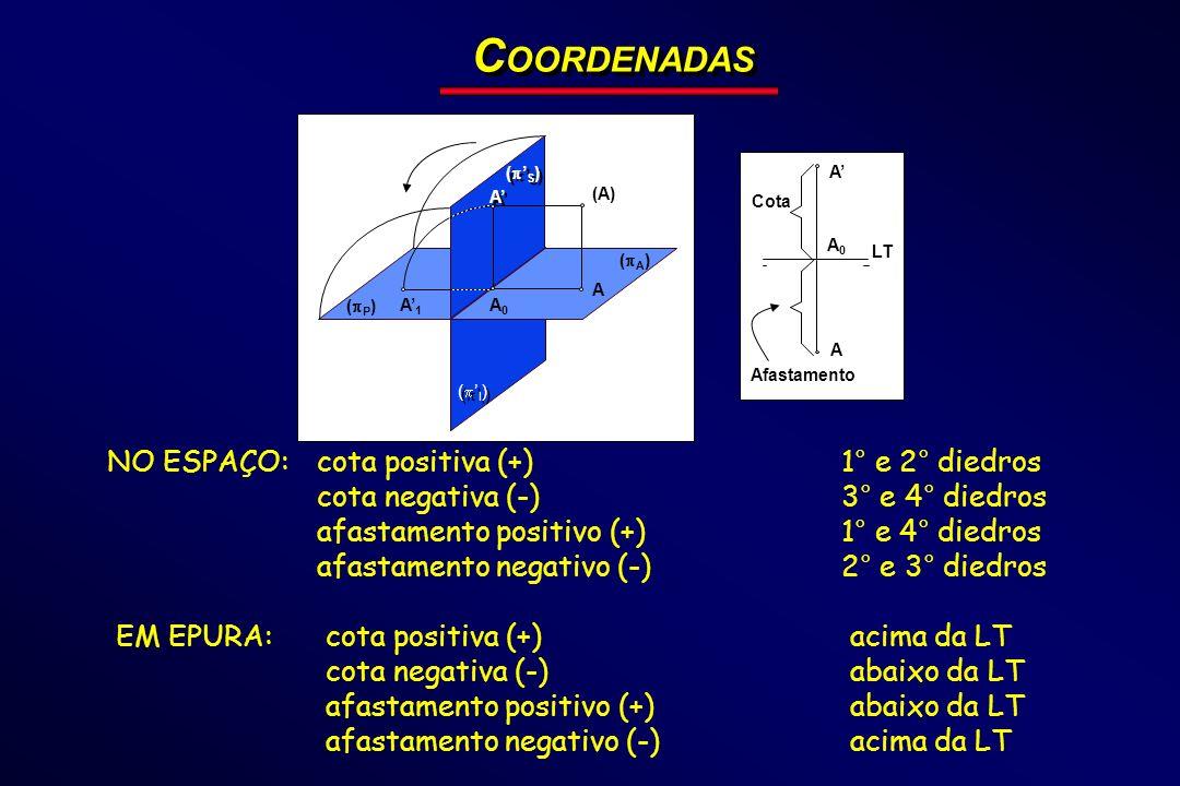 ( P ) ( I ) ( A ) ( S ) (A) A A A A0A0 A1A1 LT A A A0A0 Cota Afastamento C OORDENADAS NO ESPAÇO:cota positiva (+)1° e 2° diedros cota negativa (-)3° e