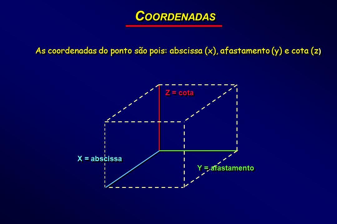 C OORDENADAS Z = cota Y = afastamento X = abscissa As coordenadas do ponto são pois: abscissa (x), afastamento (y) e cota (z )