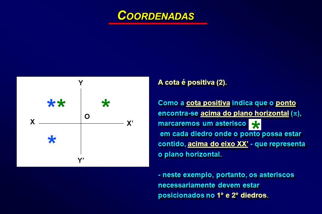 C OORDENADAS A cota é positiva (2). Como a cota positiva indica que o ponto encontra-se acima do plano horizontal ( ), marcaremos um asterisco em cada