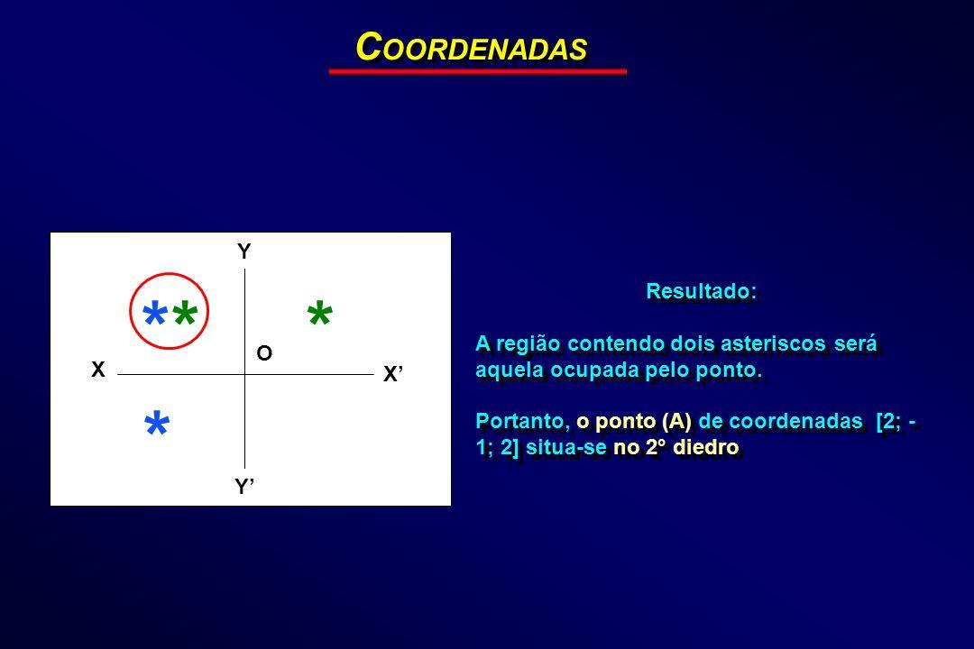 C OORDENADAS Resultado: A região contendo dois asteriscos será aquela ocupada pelo ponto. Portanto, o ponto (A) de coordenadas [2; - 1; 2] situa-se no