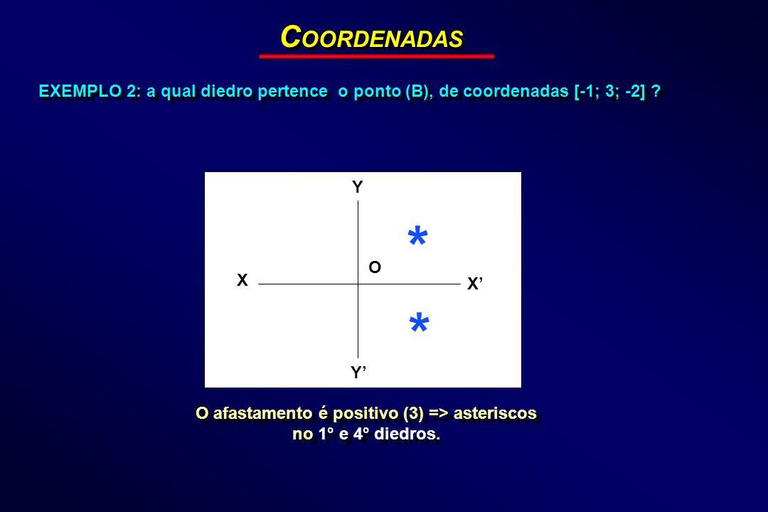 EXEMPLO 2: a qual diedro pertence o ponto (B), de coordenadas [-1; 3; -2] ? C OORDENADAS Y X Y X O * * O afastamento é positivo (3) => asteriscos no 1