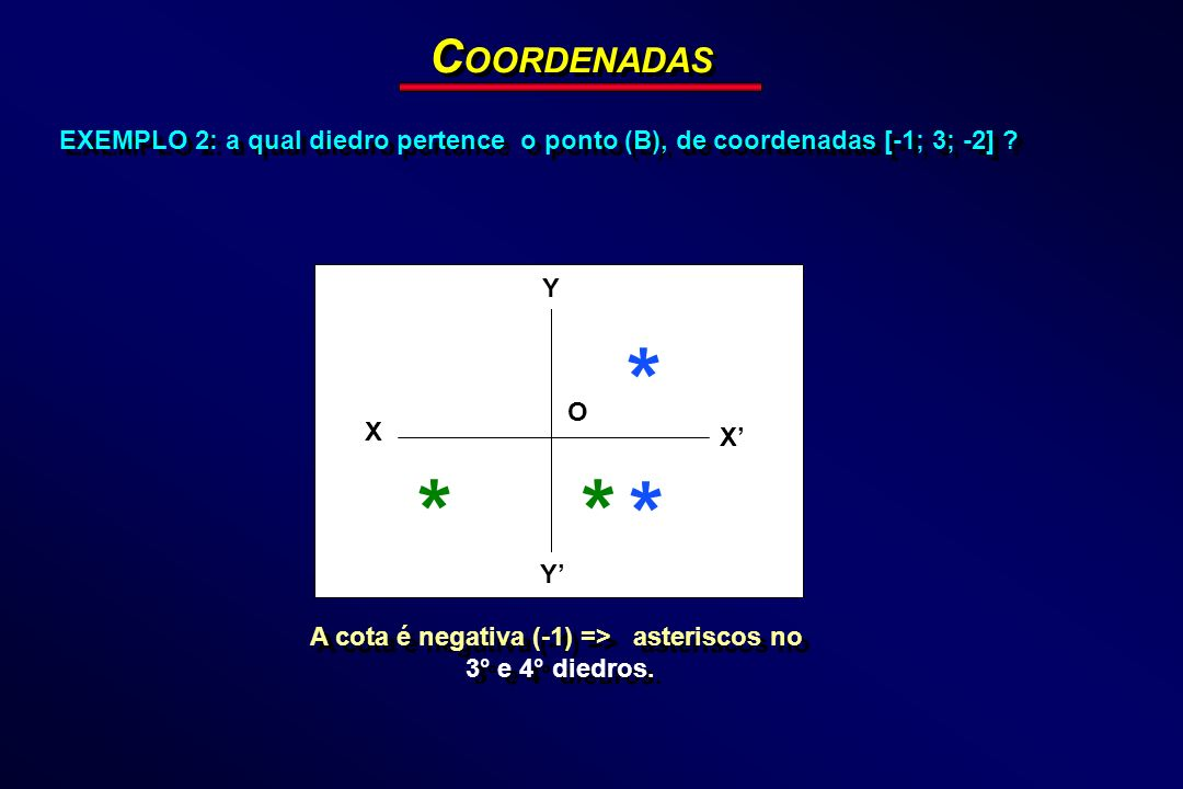 EXEMPLO 2: a qual diedro pertence o ponto (B), de coordenadas [-1; 3; -2] ? C OORDENADAS Y X Y X O * * ** A cota é negativa (-1) => asteriscos no 3° e