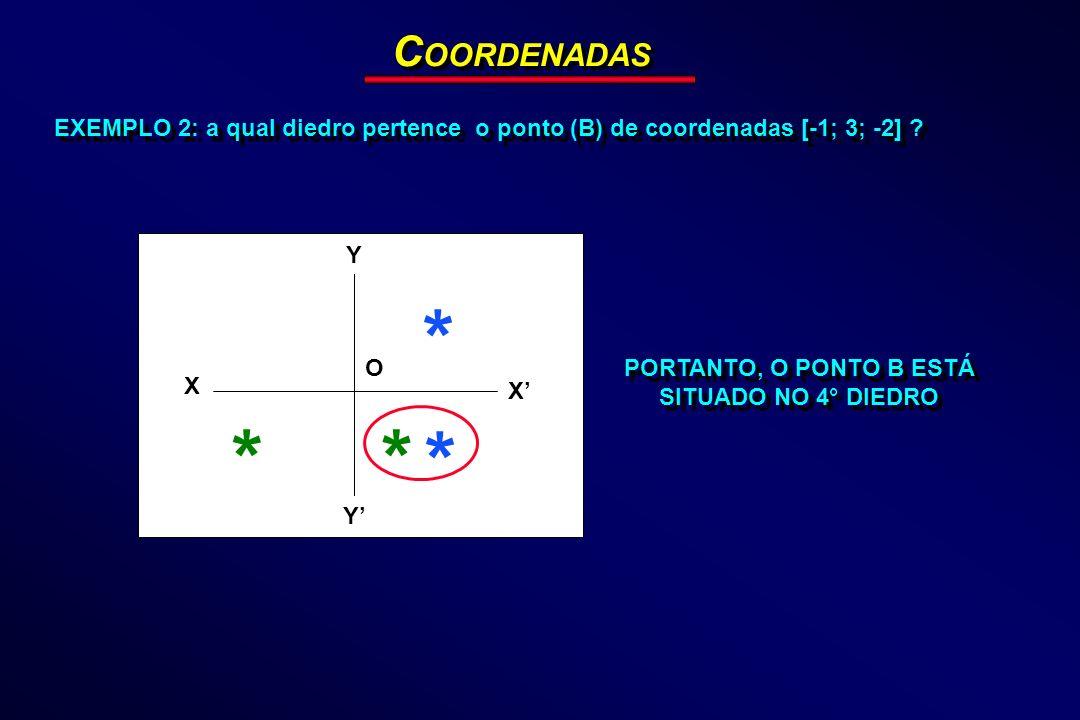 EXEMPLO 2: a qual diedro pertence o ponto (B) de coordenadas [-1; 3; -2] ? C OORDENADAS Y X Y X O * * ** PORTANTO, O PONTO B ESTÁ SITUADO NO 4° DIEDRO