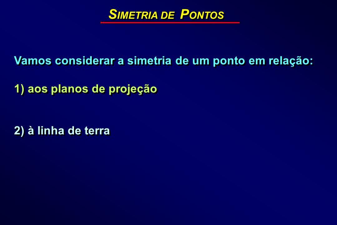 S IMETRIA DE P ONTOS Vamos considerar a simetria de um ponto em relação: 1) aos planos de projeção 2) à linha de terra Vamos considerar a simetria de