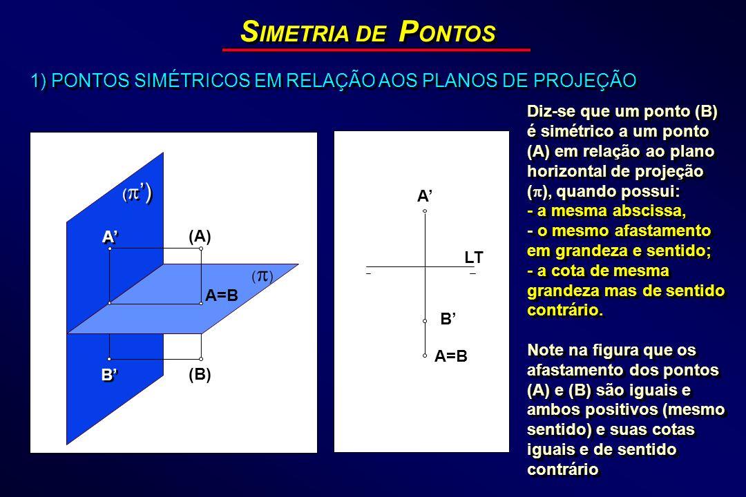 S IMETRIA DE P ONTOS 1) PONTOS SIMÉTRICOS EM RELAÇÃO AOS PLANOS DE PROJEÇÃO LT A ( ) B B A A (A) (B) ( ) A=B B Diz-se que um ponto (B) é simétrico a u