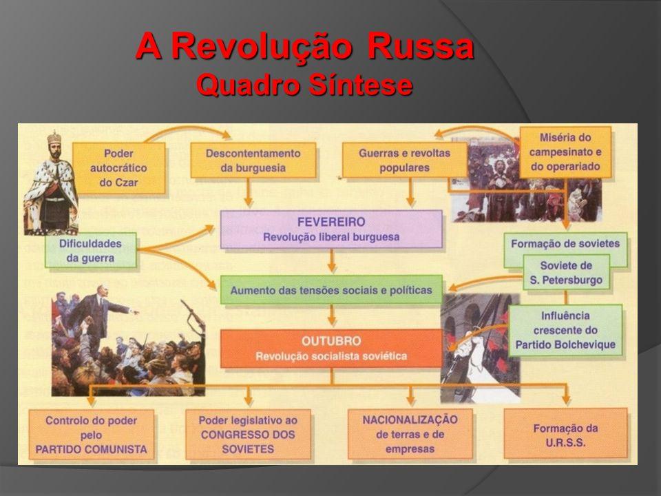 A Revolução Russa Quadro Síntese