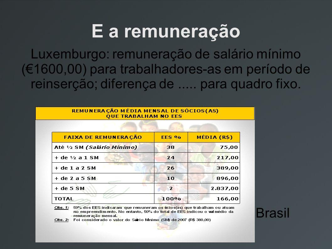 E a remuneração Luxemburgo: remuneração de salário mínimo (1600,00) para trabalhadores-as em período de reinserção; diferença de..... para quadro fixo