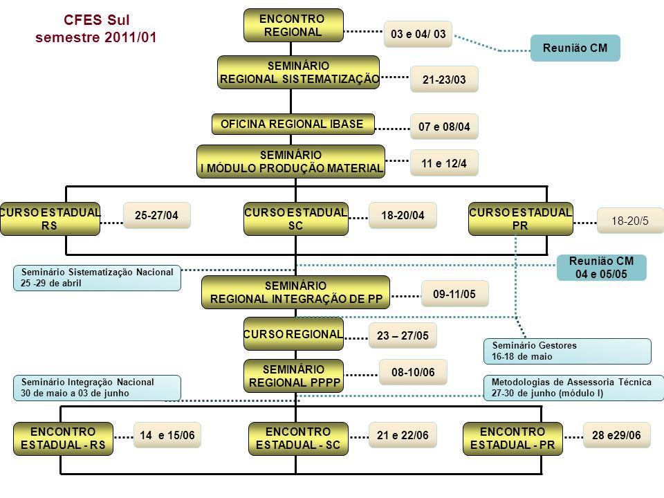 ENCONTRO REGIONAL CURSO ESTADUAL RS CURSO ESTADUAL PR CURSO REGIONAL CFES Sul semestre 2011/01 03 e 04/ 03 08-10/06 CURSO ESTADUAL SC ENCONTRO ESTADUA