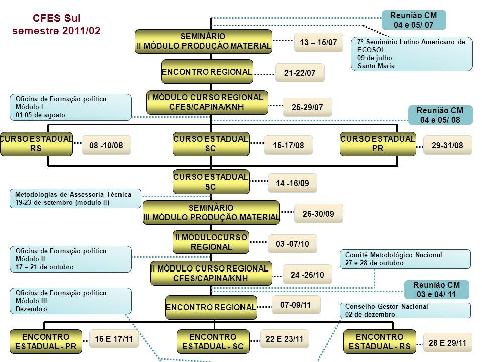 CURSO ESTADUAL RS CURSO ESTADUAL PR CFES Sul semestre 2011/02 CURSO ESTADUAL SC ENCONTRO ESTADUAL - PR ENCONTRO ESTADUAL - SC 08 -10/08 Reunião CM 04