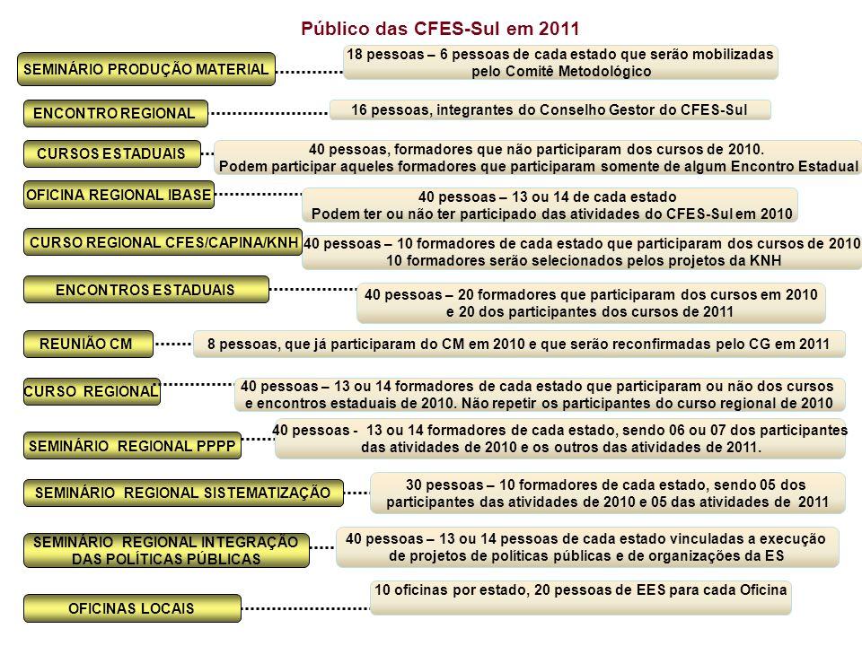 CURSOS ESTADUAIS OFICINA REGIONAL IBASE Público das CFES-Sul em 2011 ENCONTROS ESTADUAIS REUNIÃO CM 18 pessoas – 6 pessoas de cada estado que serão mo