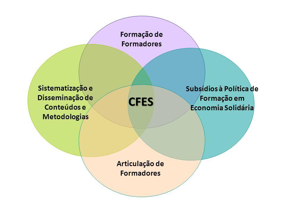 CFES Subsídios à Política de Formação em Economia Solidária Articulação de Formadores Formação de Formadores Sistematização e Disseminação de Conteúdos e Metodologias