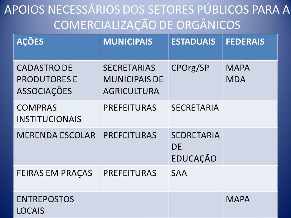 APOIOS NECESSÁRIOS DOS SETORES PÚBLICOS PARA A COMERCIALIZAÇÃO DE ORGÂNICOS AÇÕESMUNICIPAISESTADUAISFEDERAIS CADASTRO DE PRODUTORES E ASSOCIAÇÕES SECR