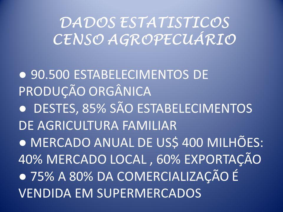 DADOS ESTATISTICOS CENSO AGROPECUÁRIO 90.500 ESTABELECIMENTOS DE PRODUÇÃO ORGÂNICA DESTES, 85% SÃO ESTABELECIMENTOS DE AGRICULTURA FAMILIAR MERCADO AN