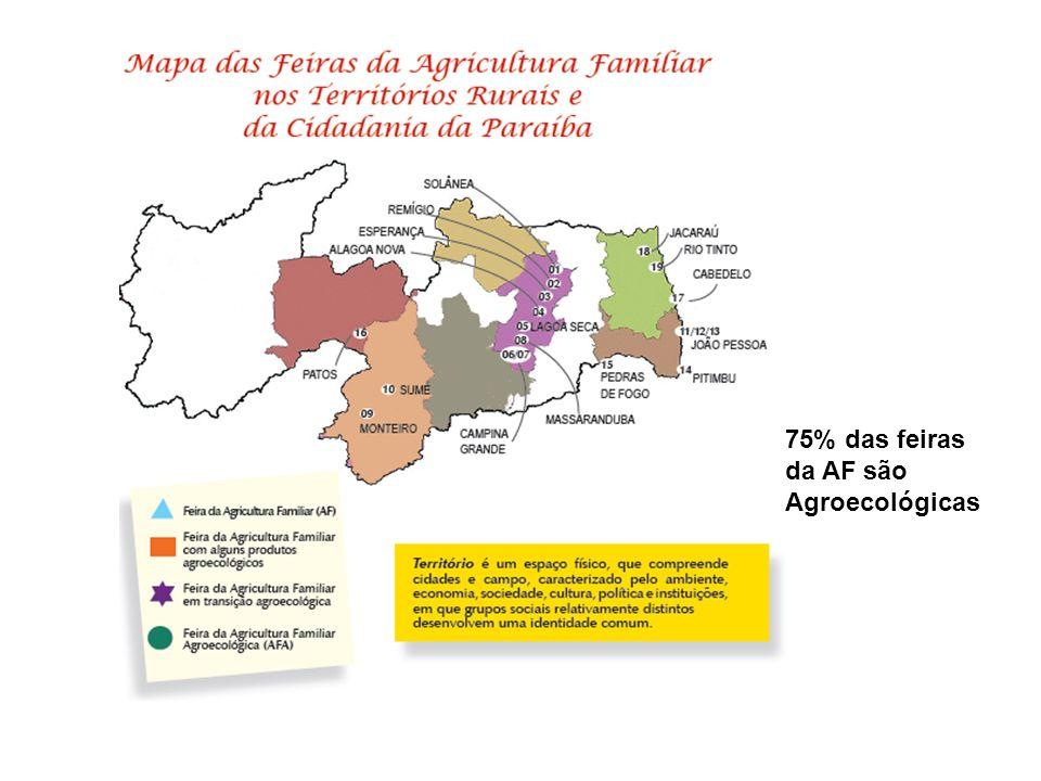 75% das feiras da AF são Agroecológicas