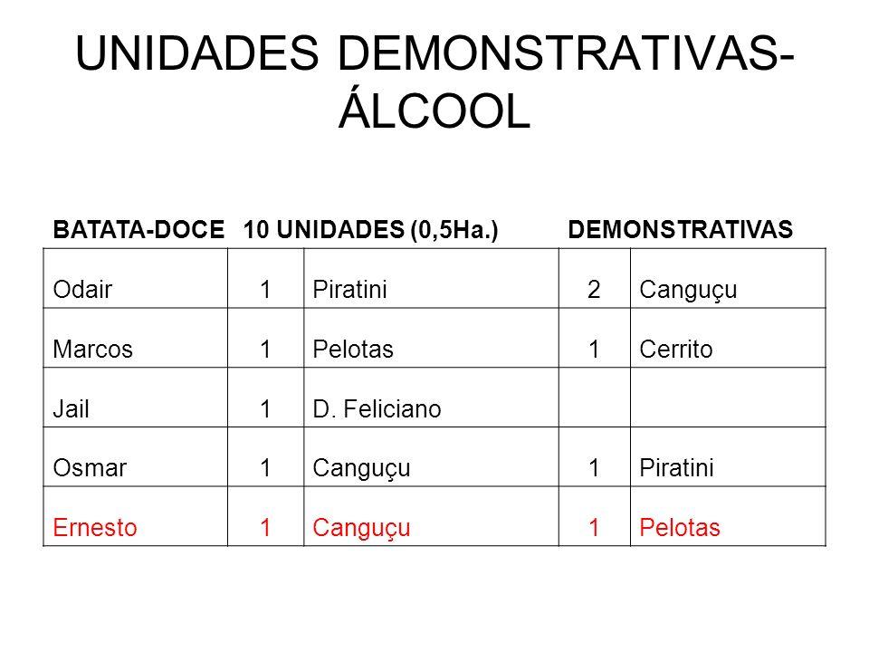 UNIDADES DEMONSTRATIVAS- ÁLCOOL BATATA-DOCE 10 UNIDADES (0,5Ha.)DEMONSTRATIVAS Odair1Piratini2Canguçu Marcos1Pelotas1Cerrito Jail1D.