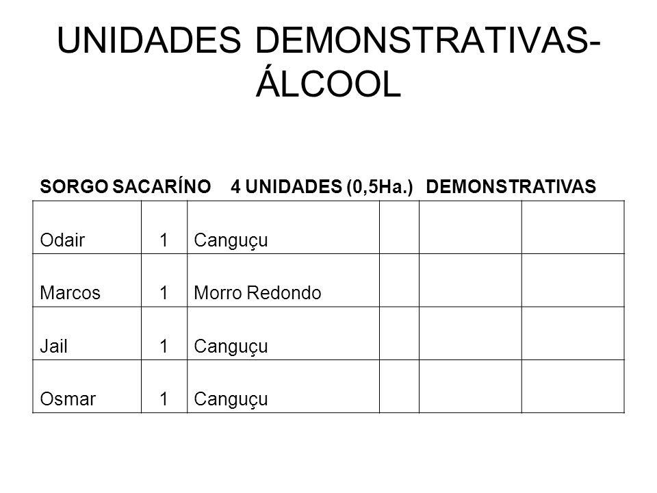 UNIDADES DEMONSTRATIVAS- ÁLCOOL SORGO SACARÍNO 4 UNIDADES (0,5Ha.)DEMONSTRATIVAS Odair1Canguçu Marcos1Morro Redondo Jail1Canguçu Osmar1Canguçu
