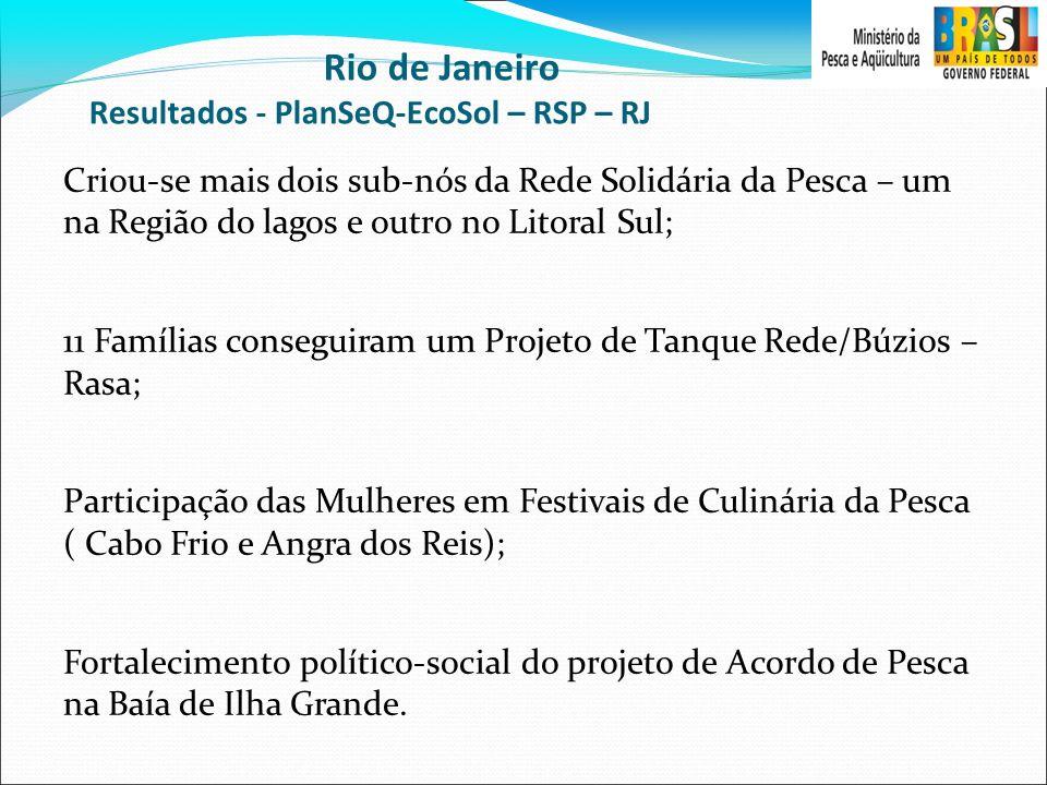 Rio de Janeiro Resultados - PlanSeQ-EcoSol – RSP – RJ Criou-se mais dois sub-nós da Rede Solidária da Pesca – um na Região do lagos e outro no Litoral Sul; 11 Famílias conseguiram um Projeto de Tanque Rede/Búzios – Rasa; Participação das Mulheres em Festivais de Culinária da Pesca ( Cabo Frio e Angra dos Reis); Fortalecimento político-social do projeto de Acordo de Pesca na Baía de Ilha Grande.