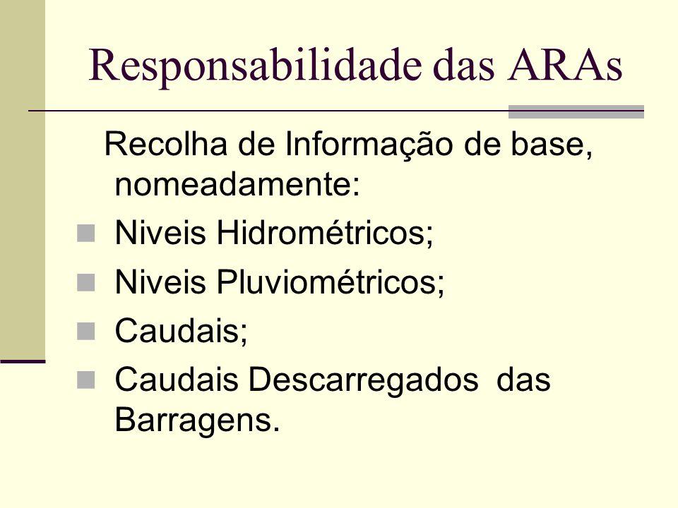 Responsabilidade das ARAs Recolha de Informação de base, nomeadamente: Niveis Hidrométricos; Niveis Pluviométricos; Caudais; Caudais Descarregados das