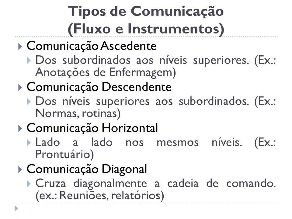 Tipos de Comunicação (Fluxo e Instrumentos) Comunicação Ascedente Dos subordinados aos níveis superiores. (Ex.: Anotações de Enfermagem) Comunicação D