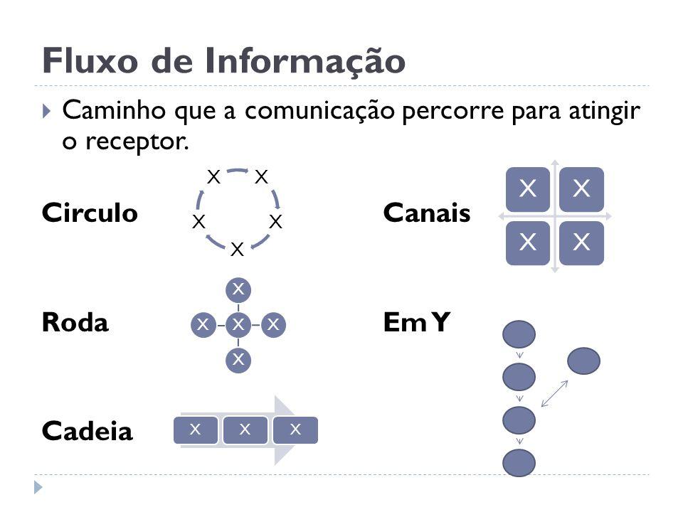 Fluxo de Informação Caminho que a comunicação percorre para atingir o receptor. CirculoCanais RodaEm Y Cadeia X X X X X XXXXX XXX XXXX