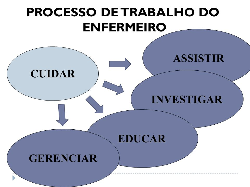 ASSISTIR PROCESSO DE TRABALHO DO ENFERMEIRO INVESTIGAR EDUCAR GERENCIAR CUIDAR