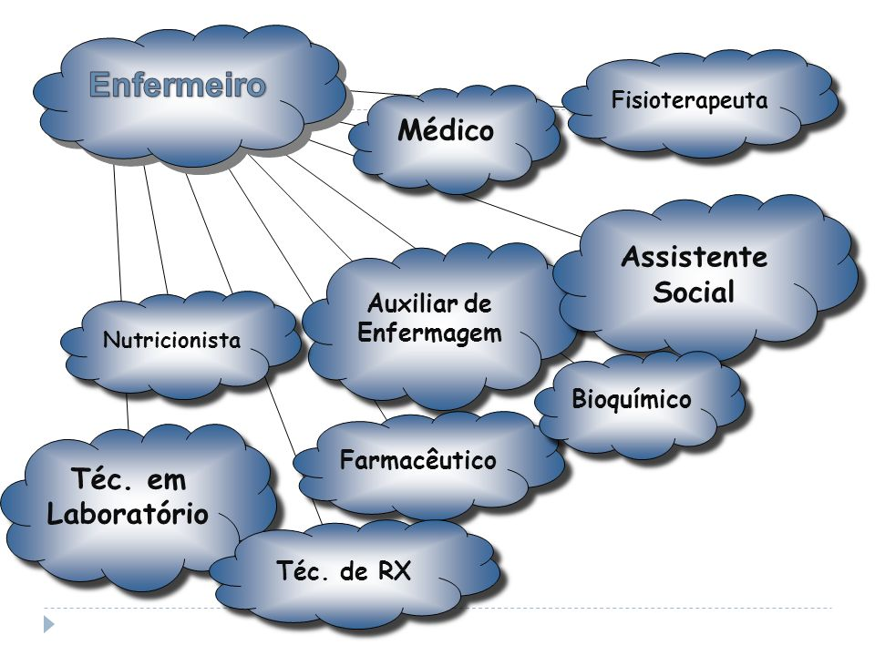 Auxiliar de Enfermagem Médico Nutricionista Téc. em Laboratório Farmacêutico Téc. de RX Fisioterapeuta Assistente Social Bioquímico