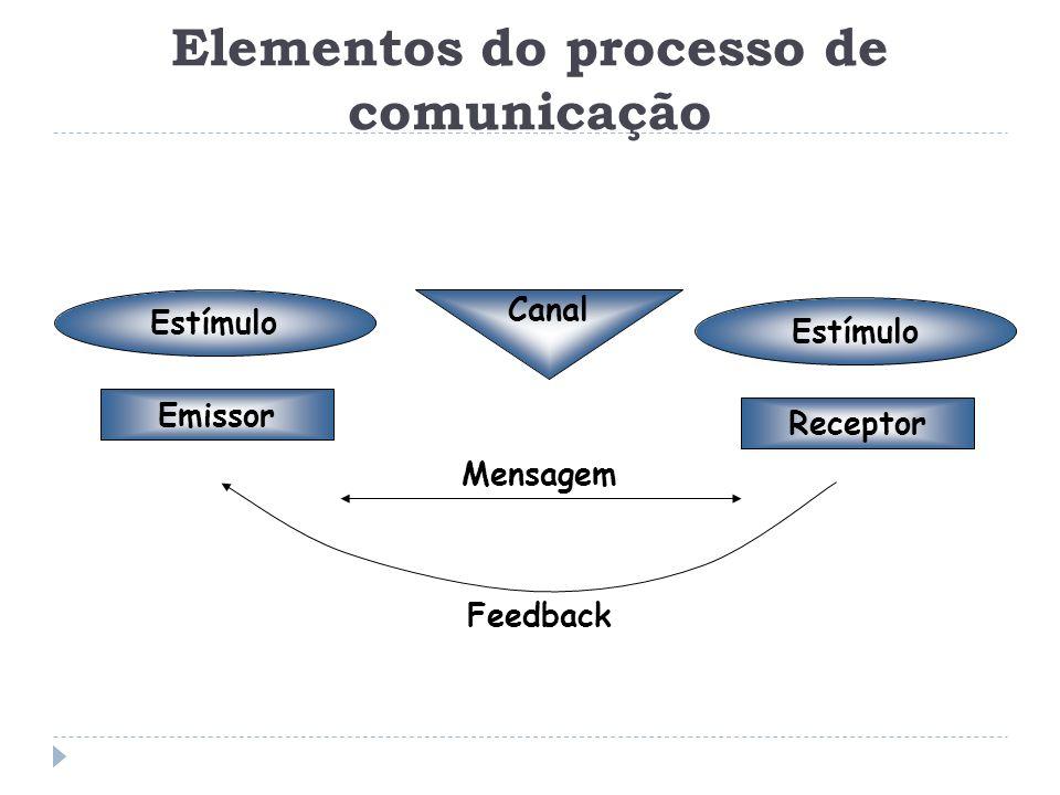 Fatores que afetam a Comunicação Emissor Dificuldade na fonação Estado físico e emocional Conhecimento dos símbolos