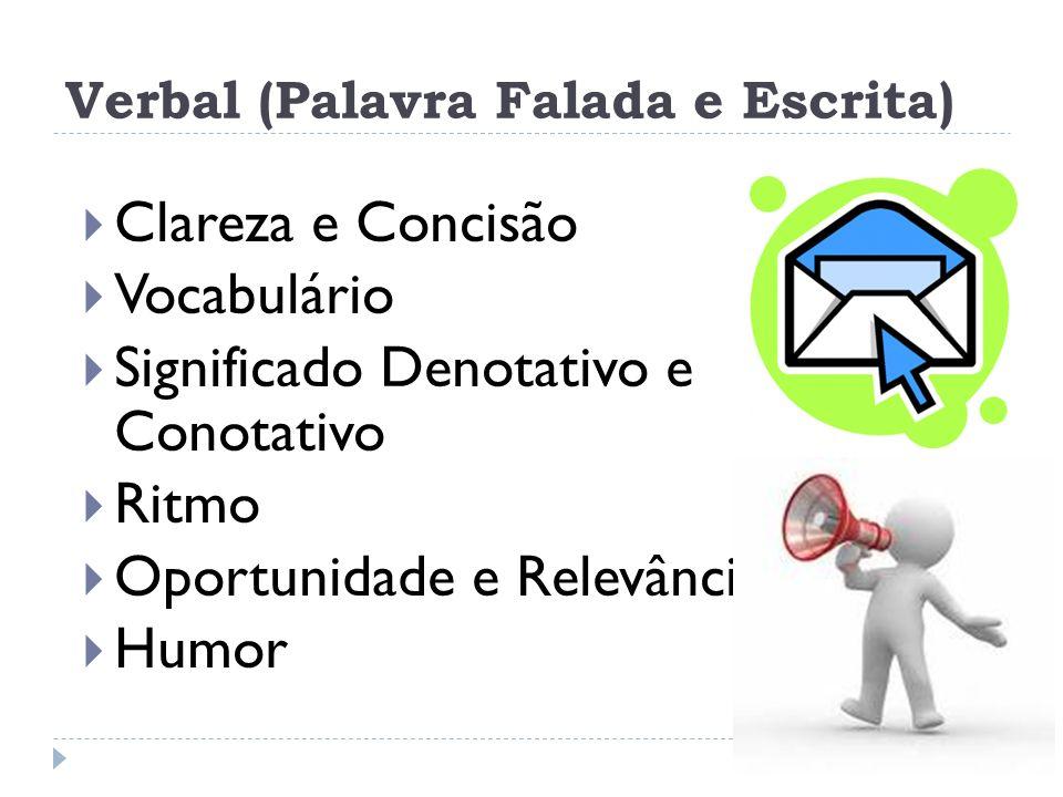 Fatores que afetam a Comunicação Receptor Problemas auditivos Nível cultural Integridade física e do processo fisiológico Fator emocional