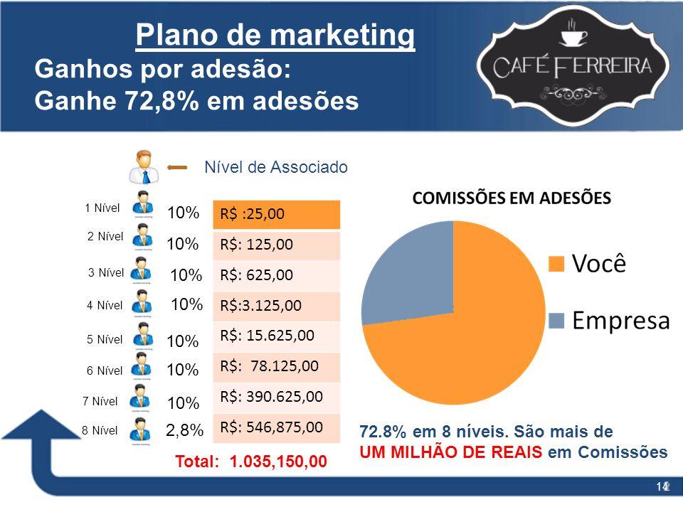 14 Plano de marketing Ganhos por adesão: Ganhe 72,8% em adesões Nível de Associado 1 Nível 2 Nível 3 Nível 4 Nível 5 Nível 6 Nível 7 Nível 8 Nível 2,8