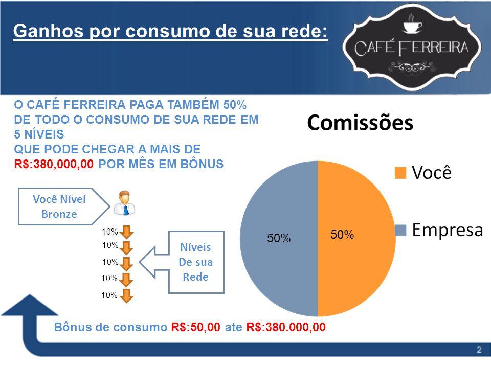 50% Ganhos por consumo de sua rede: O CAFÉ FERREIRA PAGA TAMBÉM 50% DE TODO O CONSUMO DE SUA REDE EM 5 NÍVEIS QUE PODE CHEGAR A MAIS DE R$:380,000,00