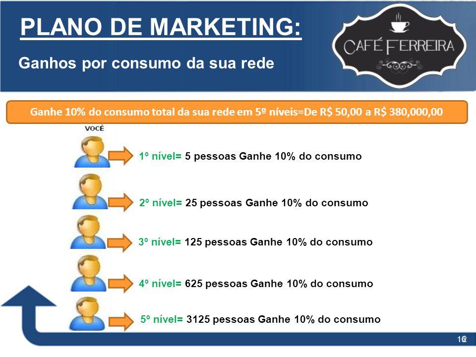 16 PLANO DE MARKETING: 1º nível= 5 pessoas Ganhe 10% do consumo Ganhos por consumo da sua rede Ganhe 10% do consumo total da sua rede em 5º níveis=De